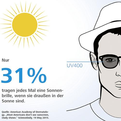 Was schützt die Augen? Infografik