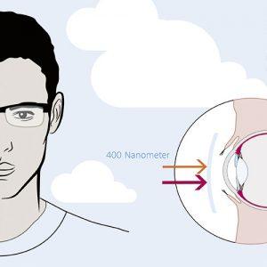 Was schützt die Augen Infografik