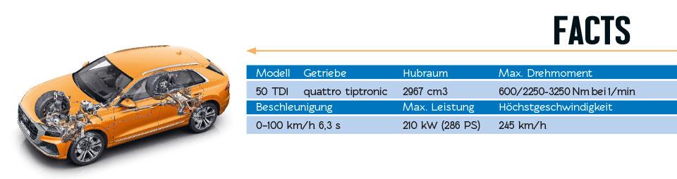Audi Q8 Fakten