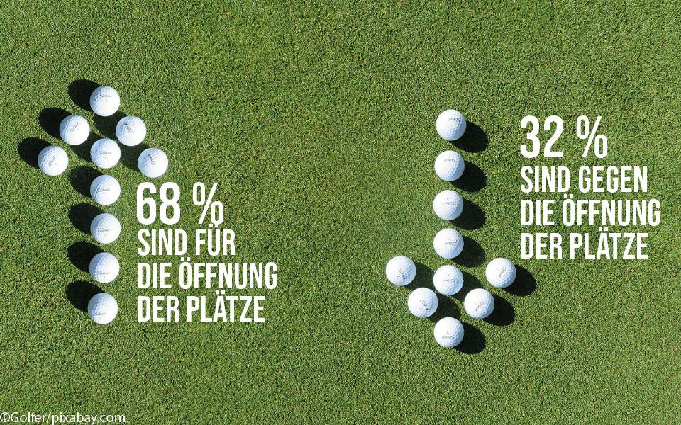 Umfrage Öffnung der Golfplätze
