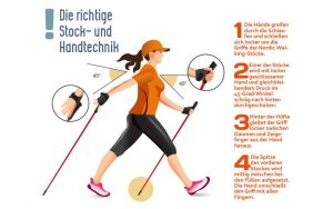 Grafik Nordic Walking Techniken