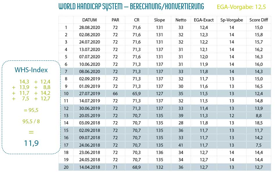 WHS Index Berechnung