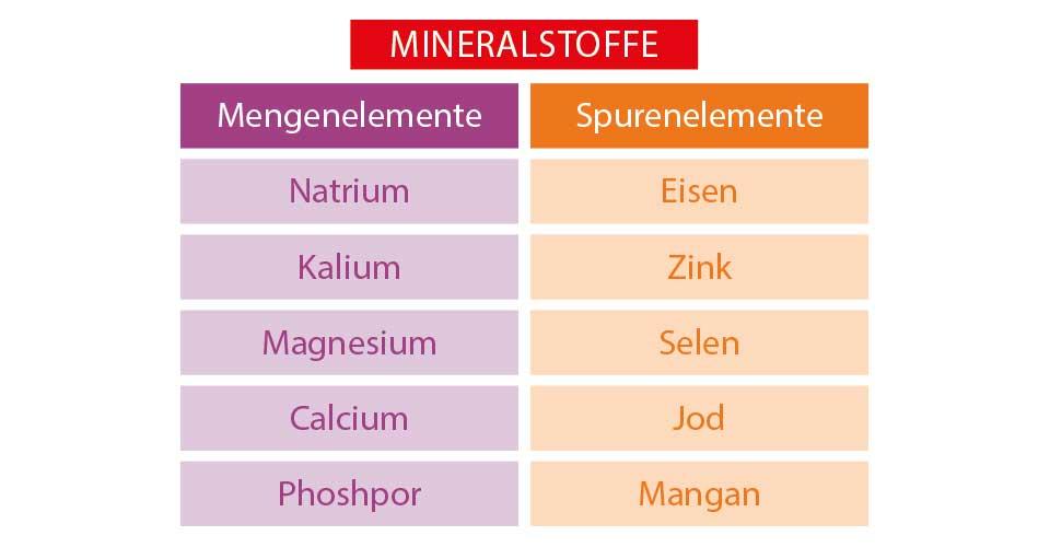 Tabelle Mineralstoffe, Spurenelemente, Mengenelemente