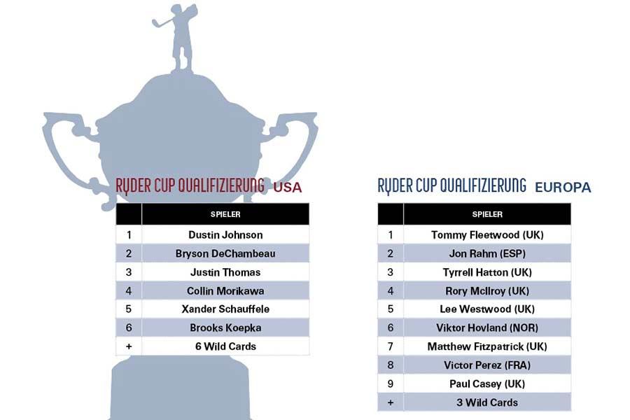 Ryder Cup 2021 Teams