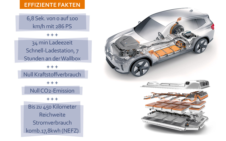 bmw i fakten - BMW iX3 – Lass Dich elektrifizieren